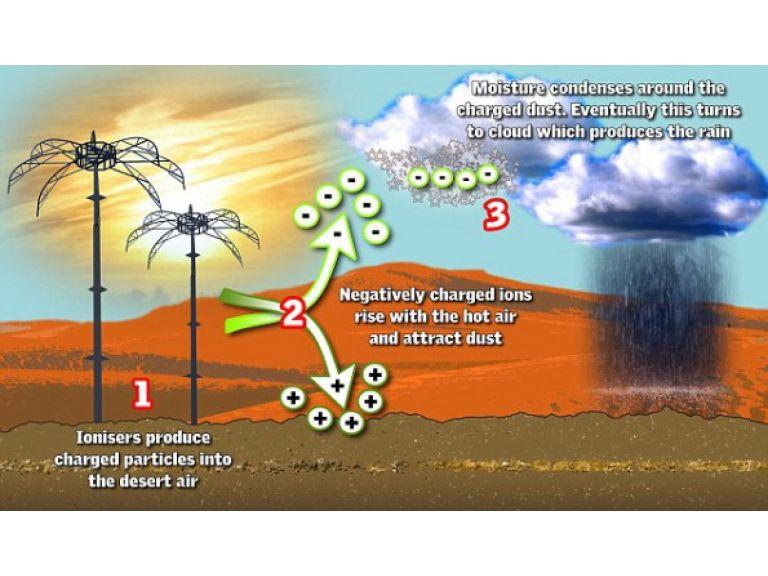 Científicos suizos dicen haber encontrado la fórmula para hacer llover