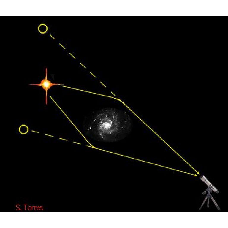 ¿Qué son las lentes gravitacionales y para qué se usan?.